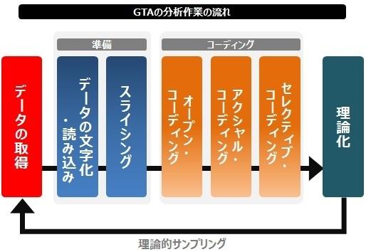 GTAコーディングの流れ.jpg