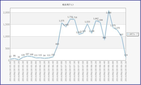 W杯日本代表戦_ツィート時系列グラフ.jpg