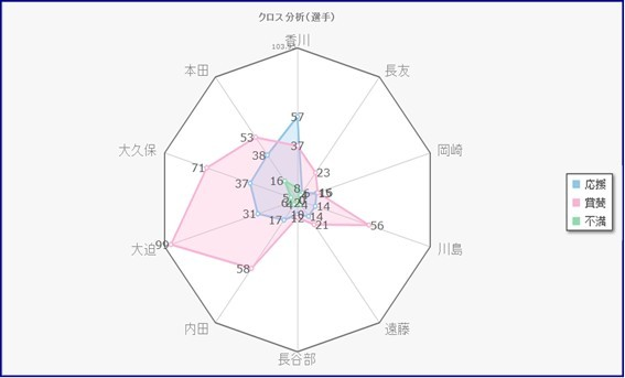 W杯日本代表戦_選手別レーダーチャート.jpg